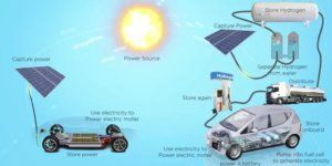 Fuel cell vs. electric car
