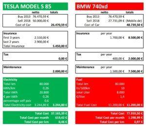 Tesla Kosten