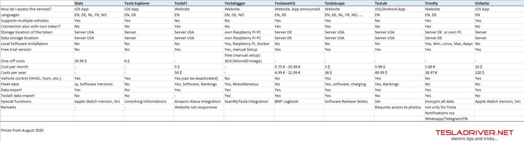 Tesla Data Logger comparison sheet